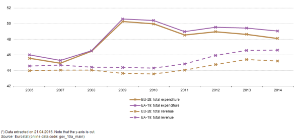 Development_of_total_expenditure_and_total_revenue,_2006–14_(¹)_(%_of_GDP)_YB15_II